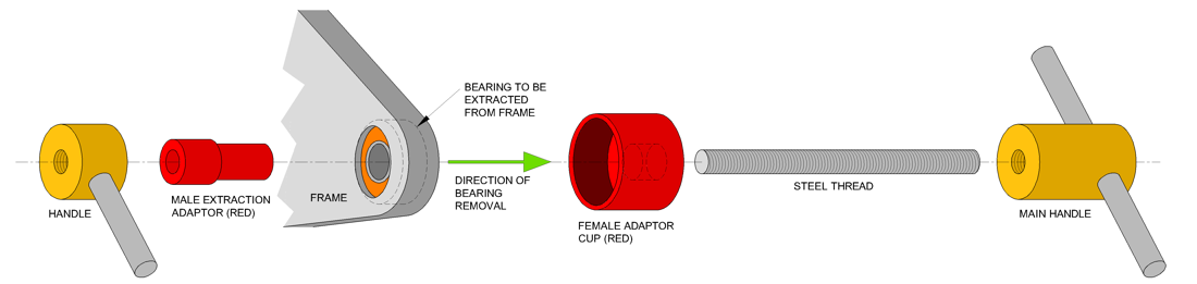 Extracting Bearings for Red adaptors